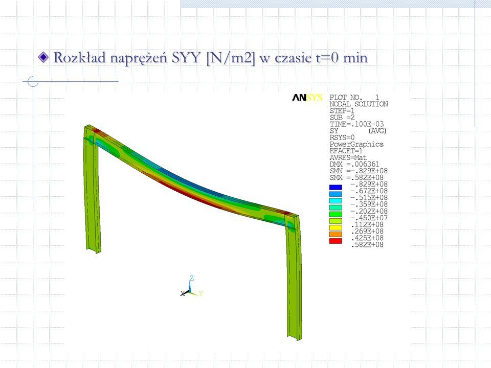 Rozkład naprężeń SYY [N/m2] w czasie t=0 min